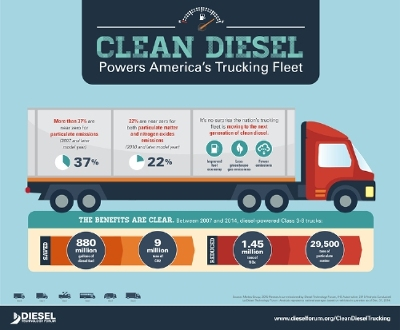 More Clean Diesel Trucks Now On the Road Means Lower Fuel Consumption and Fewer Greenhouse Gas Emissions