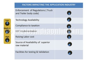 Indian Truck & Trailer Application Industry
