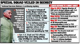 Army destroyed papers on V.K. Singhs military intel unit days before he retired