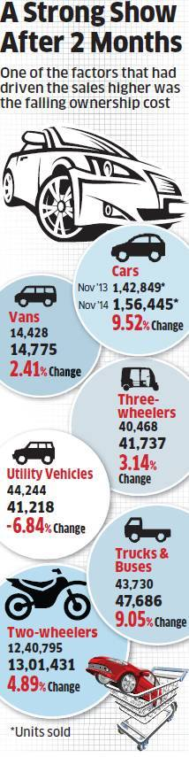 Thanks to softer fuel prices & excise confusion, car sales jump 10% in November
