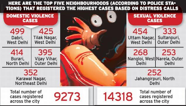 Crime against women higher in Delhi's peripheral areas
